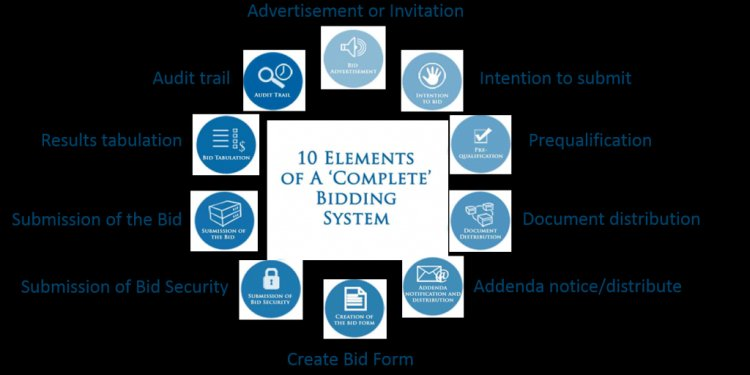 10 elements of complete