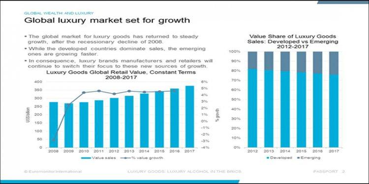 Luxury Industry Analysis
