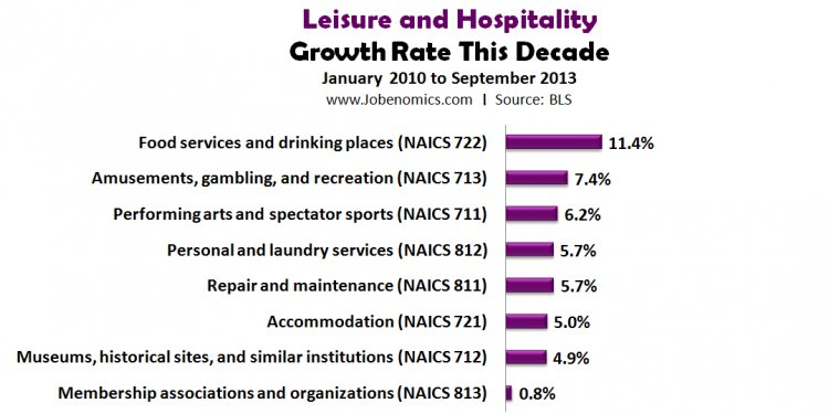 Leisure and Hospitality Growth