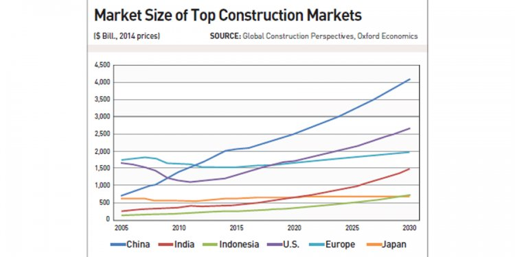 Top Construction Markets