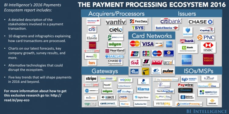 Payments, Payment Processors