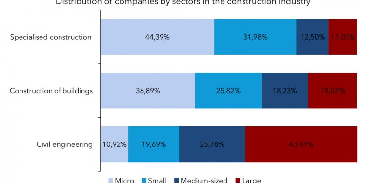 Structure of Construction industry
