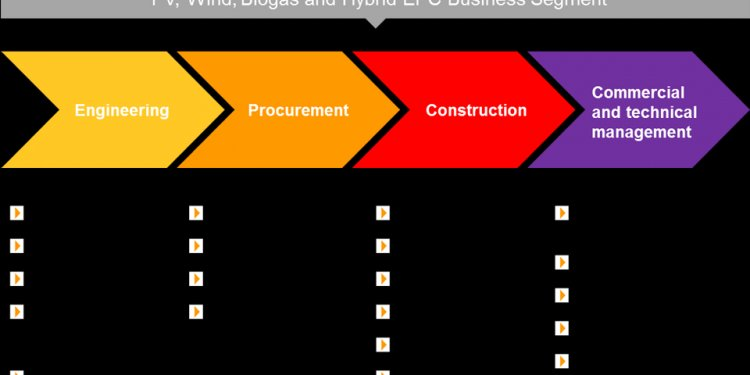Procurement in Construction Industry