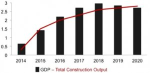 GDP & complete Construction result from 2014