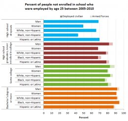 Percent of people maybe not enrolled in college who were utilized by age 25 between 2005-2010