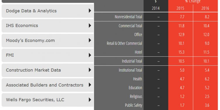 Construction industry in USA