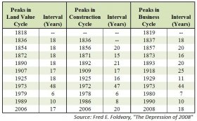 This dining table reveals the maximum land-value, top construction point, and peak business period from 1818 to 2008