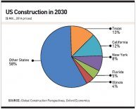 Construction market size