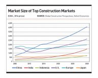 Construction Markets